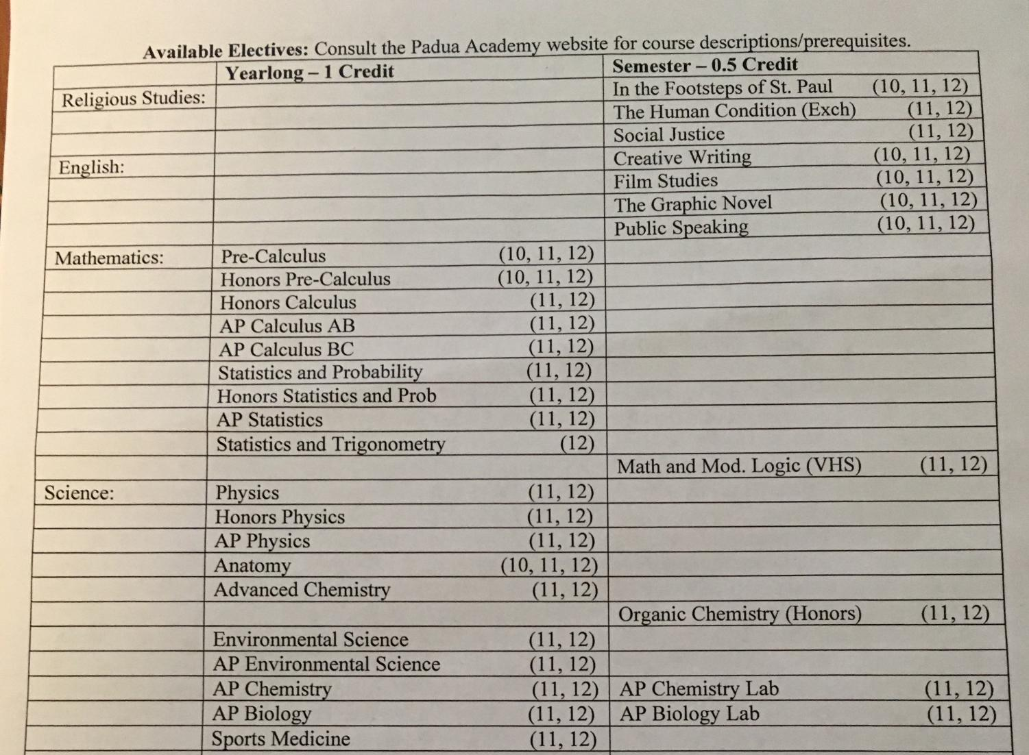 In late January, students received an extensive list of electives that are available to them.