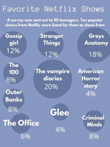 Favorite Netflix Show
