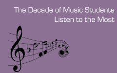 The Decade of Music Students Listen to the Most