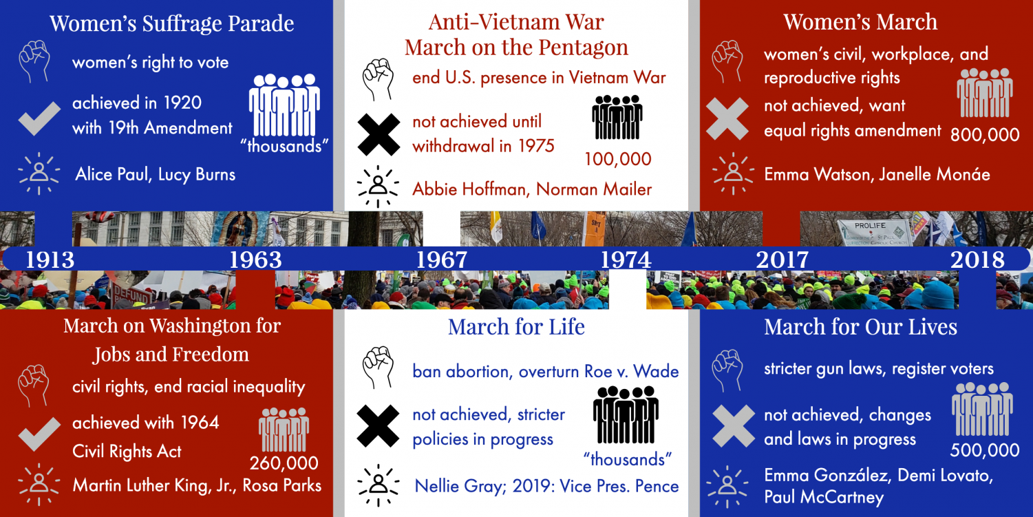 For over 100 years, citizens have banded together to march for different causes in Washington, D.C. This timeline highlights some of the most famous Marches on Washington.